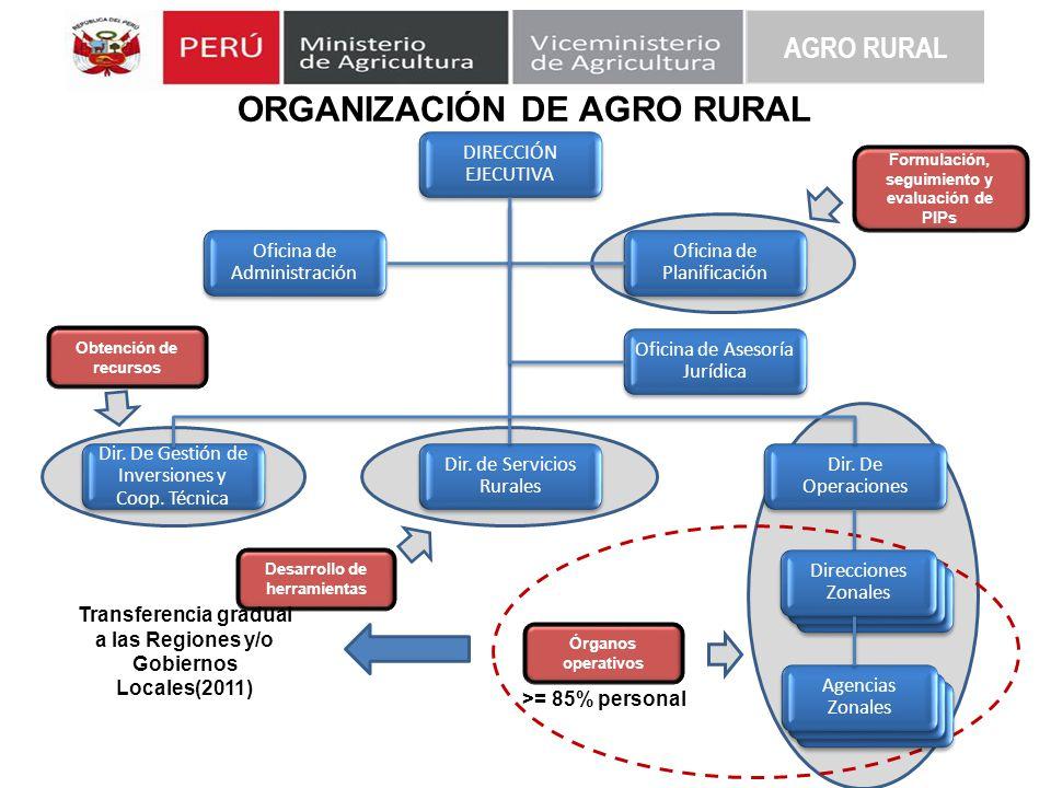 ORGANIZACIÓN DE AGRO RURAL DIRECCIÓN EJECUTIVA Oficina de Administración Oficina de Planificación Oficina de Asesoría Jurídica Dir. De Gestión de Inve