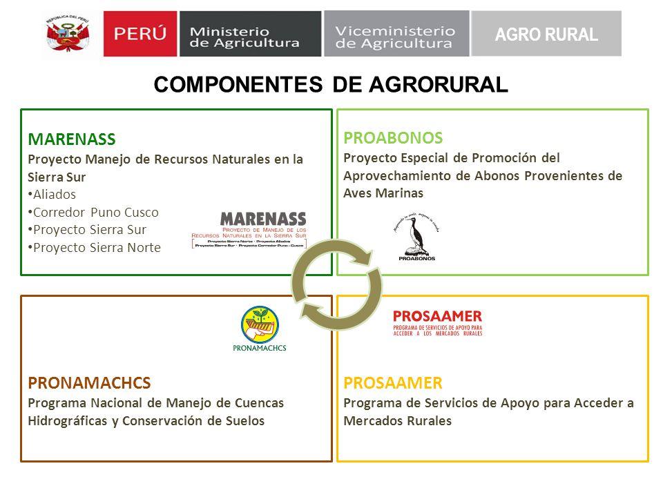 COMPONENTES DE AGRORURAL MARENASS Proyecto Manejo de Recursos Naturales en la Sierra Sur Aliados Corredor Puno Cusco Proyecto Sierra Sur Proyecto Sier