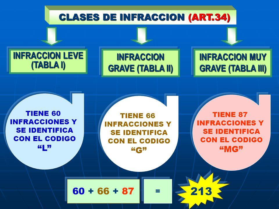 CLASES DE INFRACCION (ART.34) CLASES DE INFRACCION (ART.34) INFRACCION LEVE (TABLA I) INFRACCION MUY GRAVE (TABLA III) INFRACCION GRAVE (TABLA II) TIE