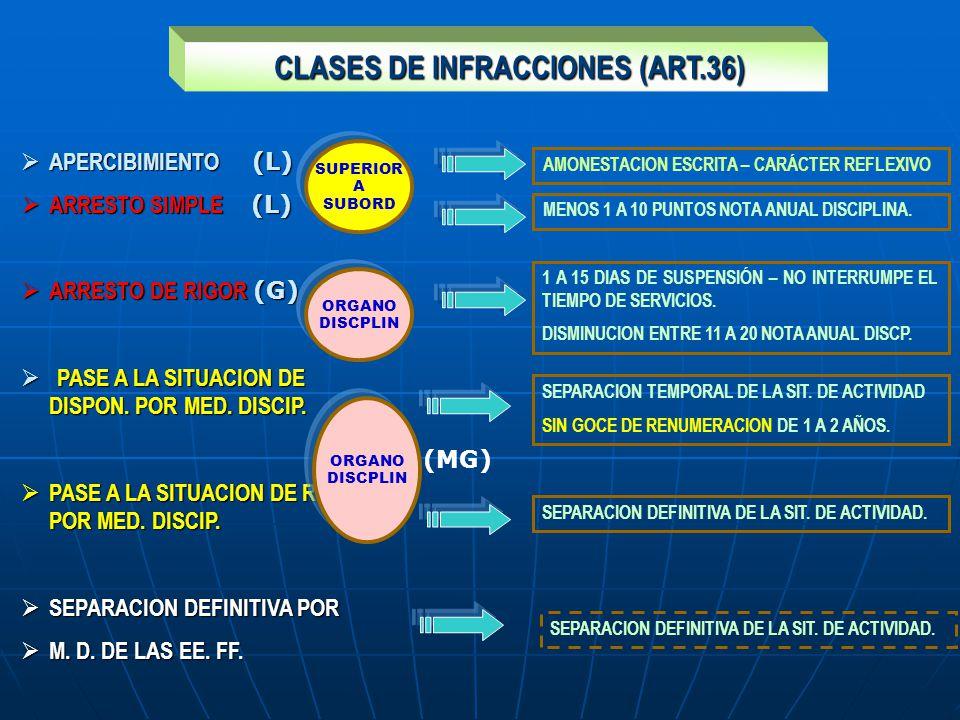 CLASES DE INFRACCIONES (ART.36) CLASES DE INFRACCIONES (ART.36) APERCIBIMIENTO (L) APERCIBIMIENTO (L) ARRESTO SIMPLE (L) ARRESTO SIMPLE (L) ARRESTO DE