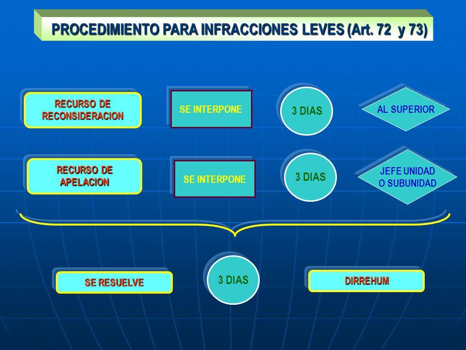 PROCEDIMIENTO PARA INFRACCIONES LEVES (Art. 72 y 73) PROCEDIMIENTO PARA INFRACCIONES LEVES (Art. 72 y 73) RECURSO DE RECONSIDERACION 3 DIAS SE INTERPO
