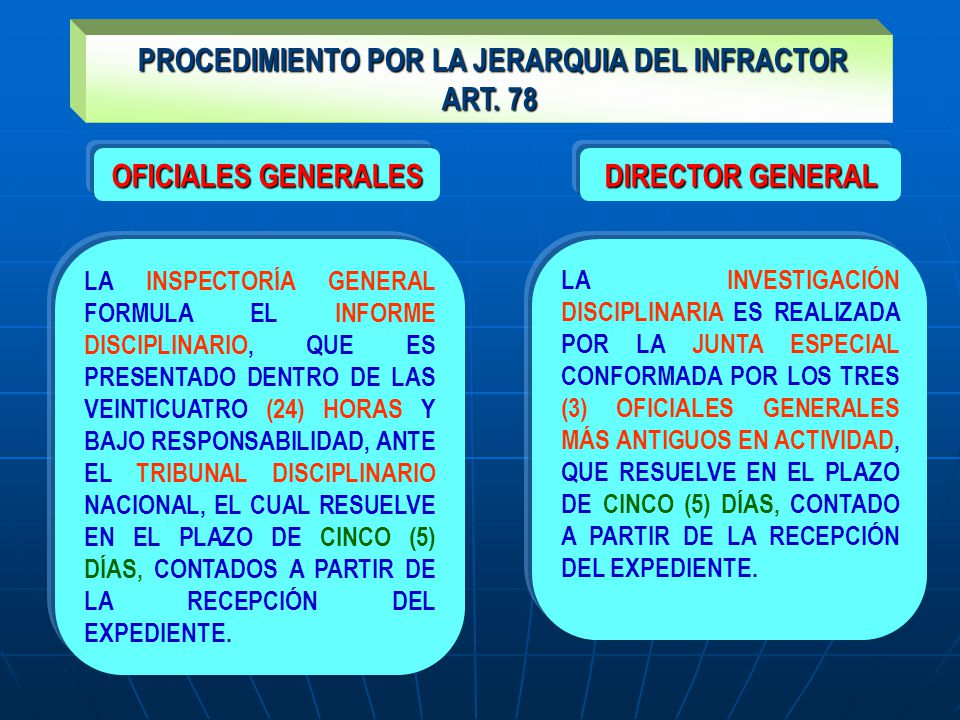 PROCEDIMIENTO POR LA JERARQUIA DEL INFRACTOR PROCEDIMIENTO POR LA JERARQUIA DEL INFRACTOR ART. 78 LA INSPECTORÍA GENERAL FORMULA EL INFORME DISCIPLINA