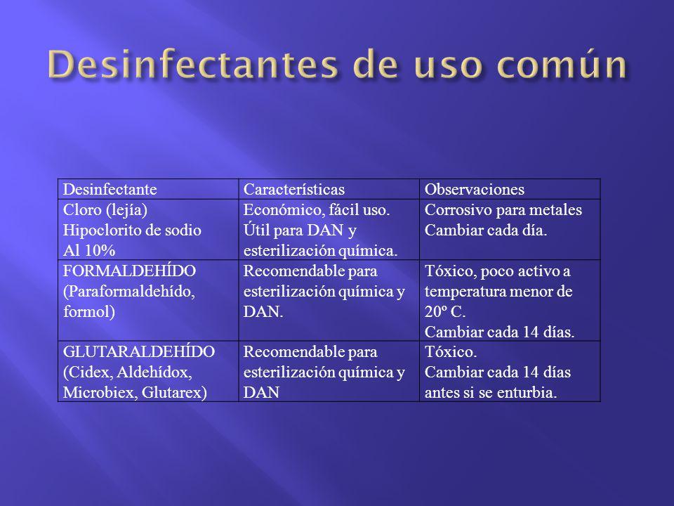 DesinfectanteCaracterísticasObservaciones Cloro (lejía) Hipoclorito de sodio Al 10% Económico, fácil uso. Útil para DAN y esterilización química. Corr