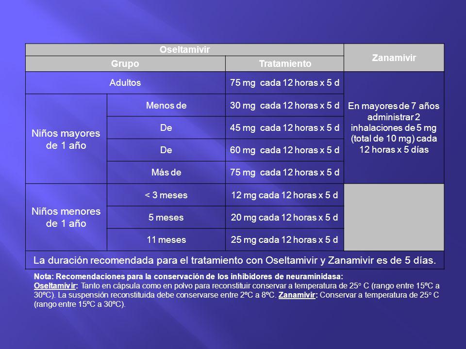 Oseltamivir Zanamivir GrupoTratamiento Adultos75 mg cada 12 horas x 5 d En mayores de 7 años administrar 2 inhalaciones de 5 mg (total de 10 mg) cada
