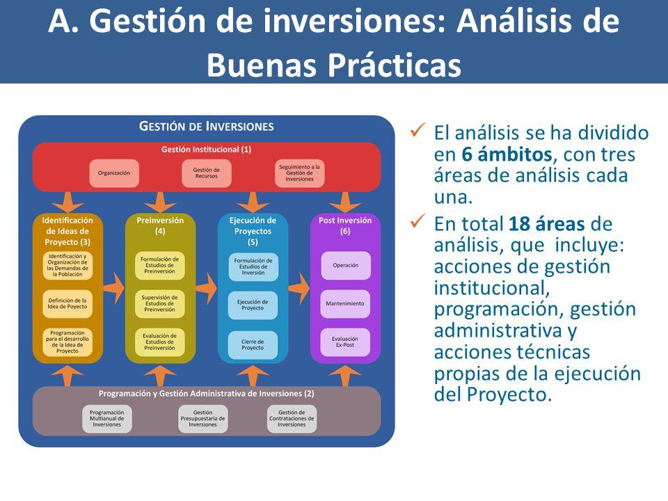 A. Gestión de inversiones: Análisis de Buenas Prácticas El análisis se ha dividido en 6 ámbitos, con tres áreas de análisis cada una. En total 18 área