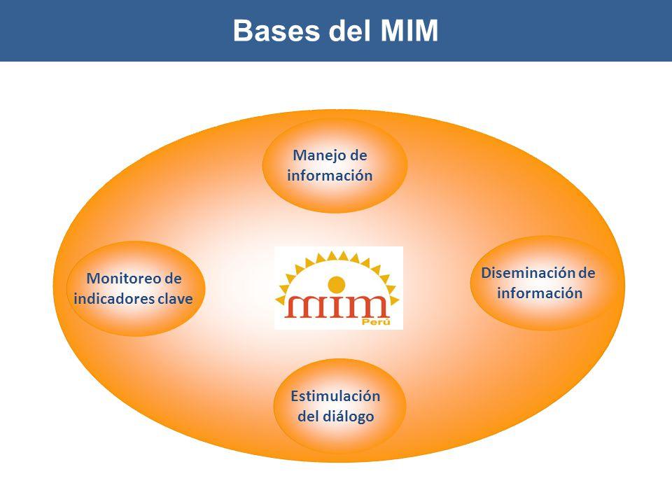 Bases del MIM Manejo de información Diseminación de información Estimulación del diálogo Monitoreo de indicadores clave Bases del MIM
