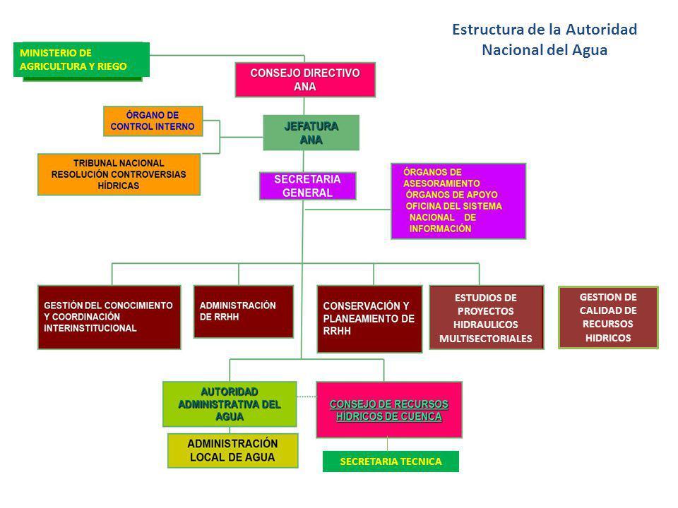 Estructura de la Autoridad Nacional del Agua MINISTERIO DE AGRICULTURA Y RIEGO SECRETARIA TECNICA GESTION DE CALIDAD DE RECURSOS HIDRICOS ESTUDIOS DE