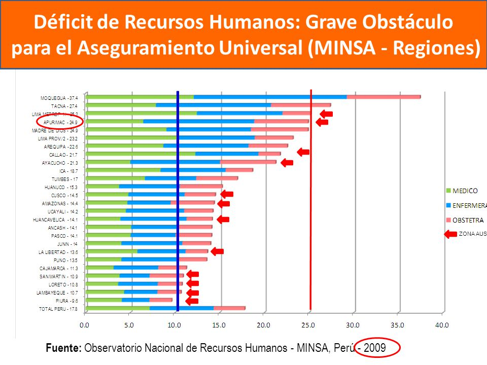 Déficit de Recursos Humanos: Grave Obstáculo para el Aseguramiento Universal (MINSA - Regiones) Fuente: Observatorio Nacional de Recursos Humanos - MI