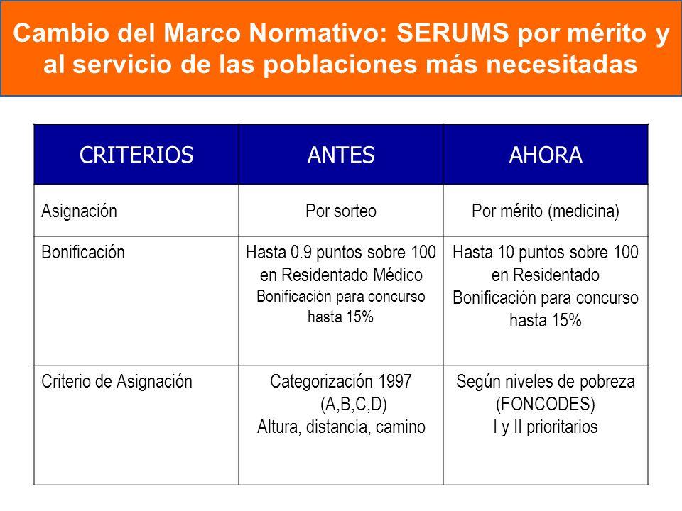 CRITERIOSANTESAHORA AsignaciónPor sorteoPor mérito (medicina) BonificaciónHasta 0.9 puntos sobre 100 en Residentado Médico Bonificación para concurso
