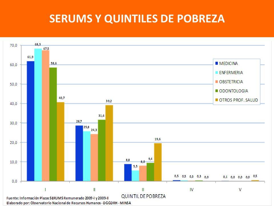87.4% SERUMS Y QUINTILES DE POBREZA