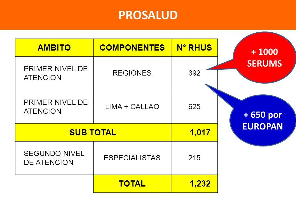 AMBITOCOMPONENTESN° RHUS PRIMER NIVEL DE ATENCION REGIONES392 PRIMER NIVEL DE ATENCION LIMA + CALLAO625 SUB TOTAL 1,017 SEGUNDO NIVEL DE ATENCION ESPECIALISTAS215 TOTAL 1,232 PROSALUD + 1000 SERUMS + 650 por EUROPAN