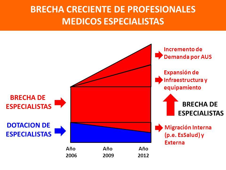 BRECHA DE ESPECIALISTAS BRECHA CRECIENTE DE PROFESIONALES MEDICOS ESPECIALISTAS Año 2006 Año 2009 Año 2012 BRECHA DE ESPECIALISTAS DOTACION DE ESPECIALISTAS Expansión de Infraestructura y equipamiento Migración Interna (p.e.