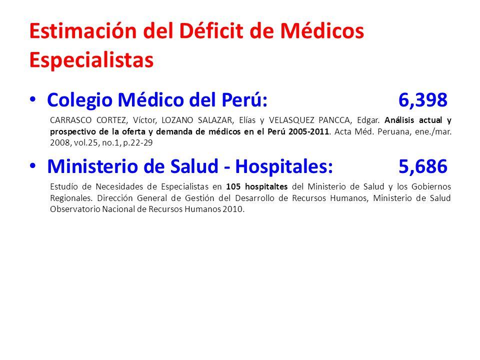 Estimación del Déficit de Médicos Especialistas Colegio Médico del Perú:6,398 CARRASCO CORTEZ, Víctor, LOZANO SALAZAR, Elías y VELASQUEZ PANCCA, Edgar.