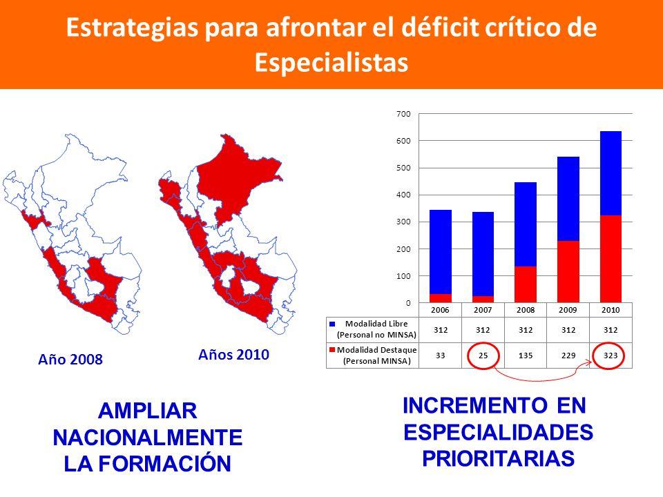 Estrategias para afrontar el déficit crítico de Especialistas Año 2008 Años 2010 AMPLIAR NACIONALMENTE LA FORMACIÓN INCREMENTO EN ESPECIALIDADES PRIOR