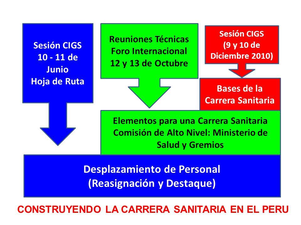 Elementos para una Carrera Sanitaria Comisión de Alto Nivel: Ministerio de Salud y Gremios Desplazamiento de Personal (Reasignación y Destaque) Bases