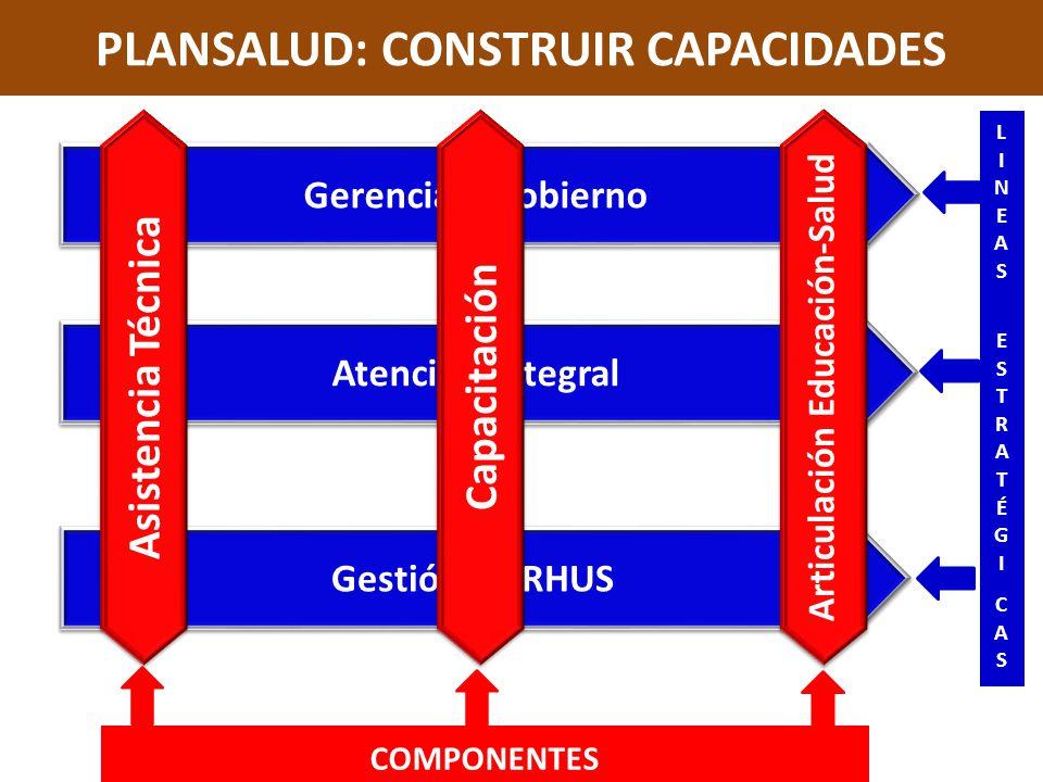 PLANSALUD: CONSTRUIR CAPACIDADES LINEAS ESTRATÉGICASLINEAS ESTRATÉGICAS Gerencia y Gobierno Gestión de RHUS Atención Integral Asistencia Técnica Capac