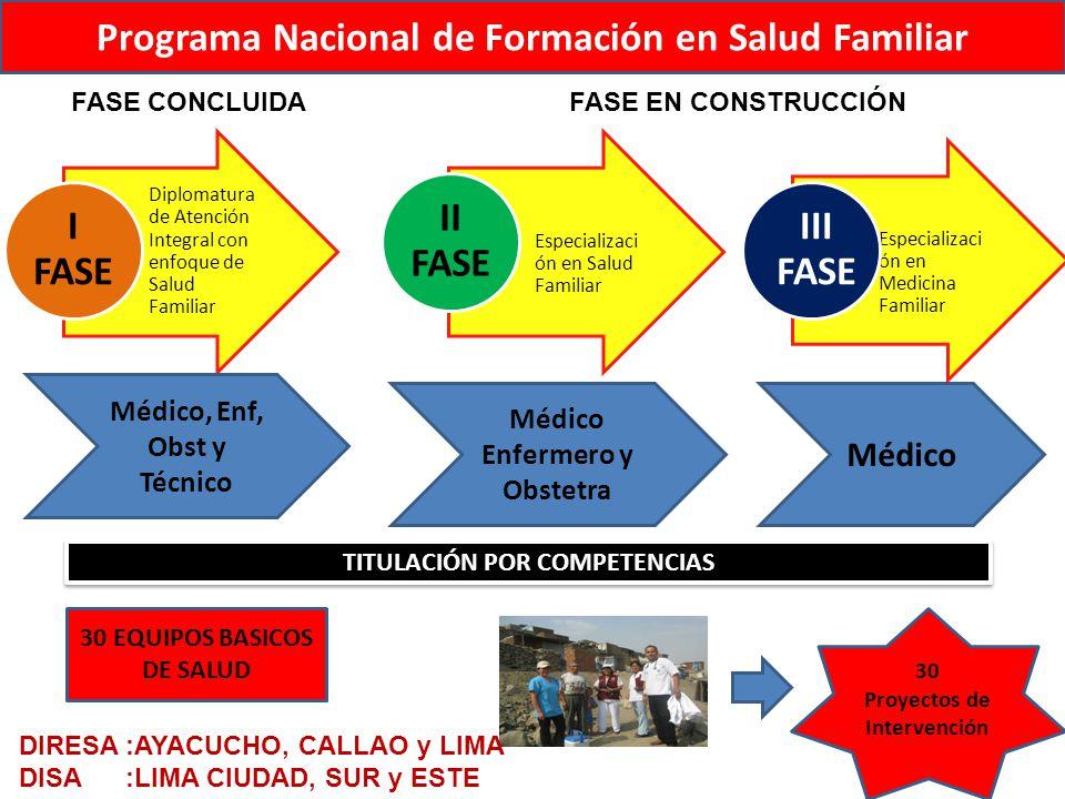 Especializaci ón en Salud Familiar Diplomatura de Atención Integral con enfoque de Salud Familiar Programa Nacional de Formación en Salud Familiar DIR