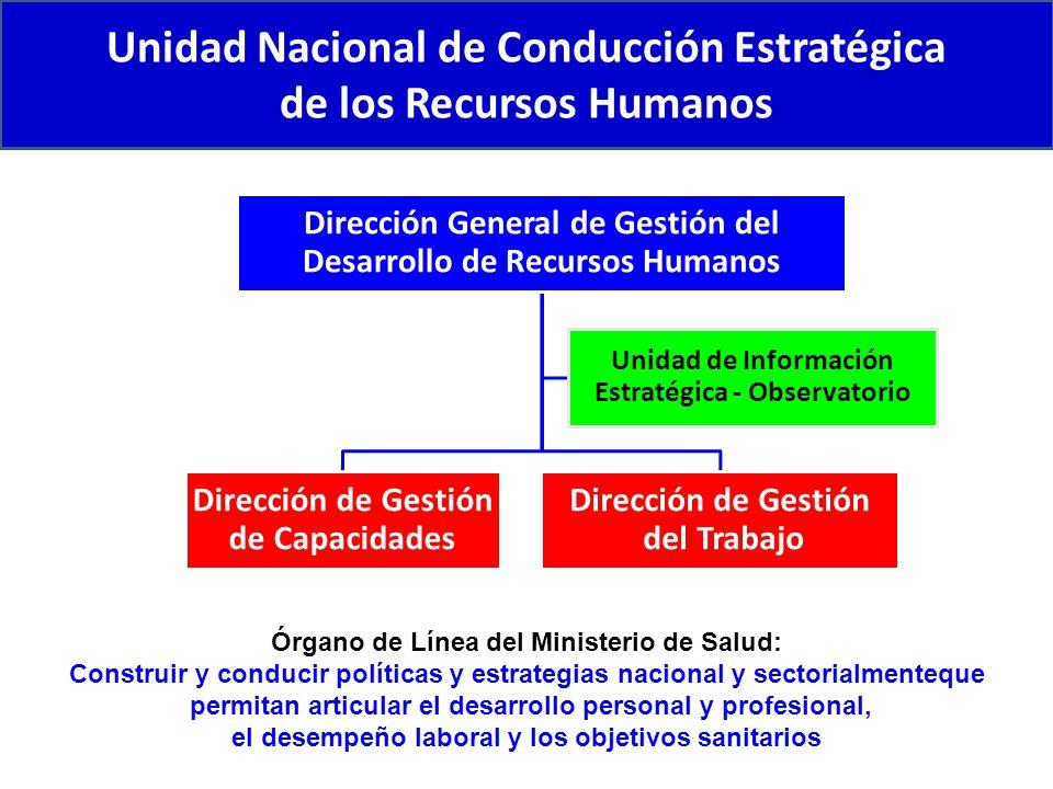 Unidad Nacional de Conducción Estratégica de los Recursos Humanos Órgano de Línea del Ministerio de Salud: Construir y conducir políticas y estrategia