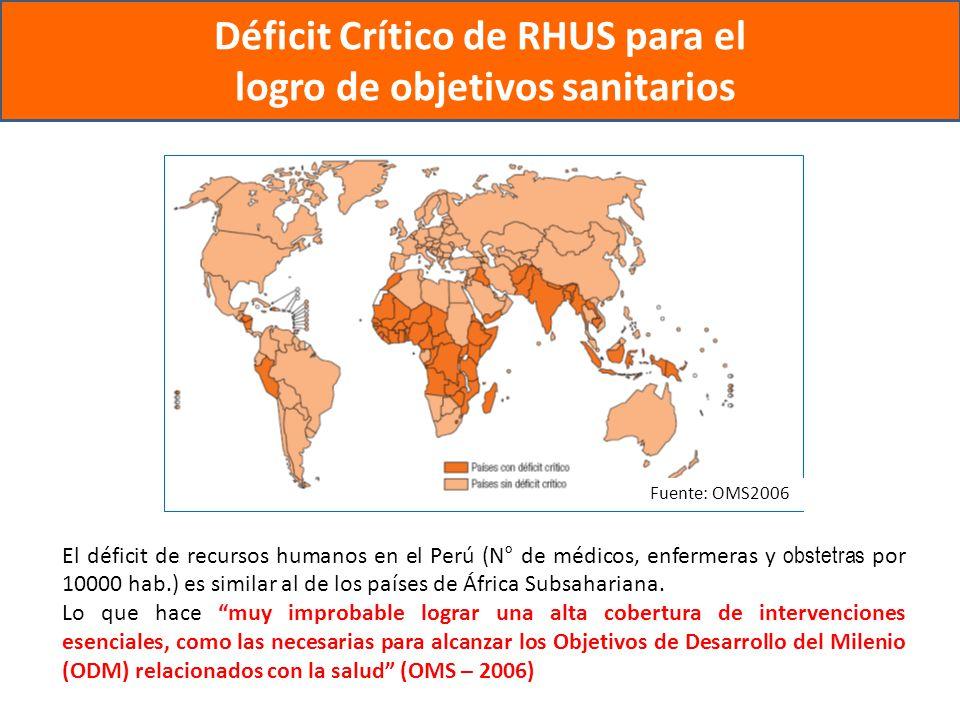 Déficit Crítico de RHUS para el logro de objetivos sanitarios El déficit de recursos humanos en el Perú (N° de médicos, enfermeras y obstetras por 10000 hab.) es similar al de los países de África Subsahariana.