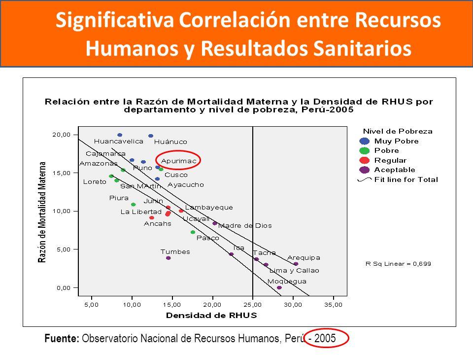 Significativa Correlación entre Recursos Humanos y Resultados Sanitarios Fuente: Observatorio Nacional de Recursos Humanos, Perú - 2005