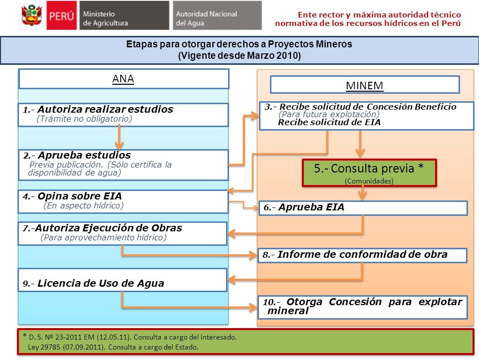 Ente rector y máxima autoridad técnico normativa de los recursos hídricos en el Perú Etapas para otorgar derechos a Proyectos Mineros (Vigente desde M