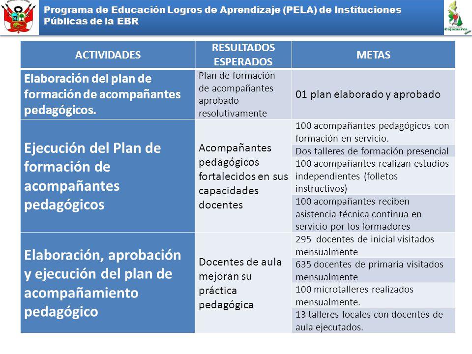 ACTIVIDADES RESULTADOS ESPERADOS METAS Elaboración del plan de formación de acompañantes pedagógicos. Plan de formación de acompañantes aprobado resol