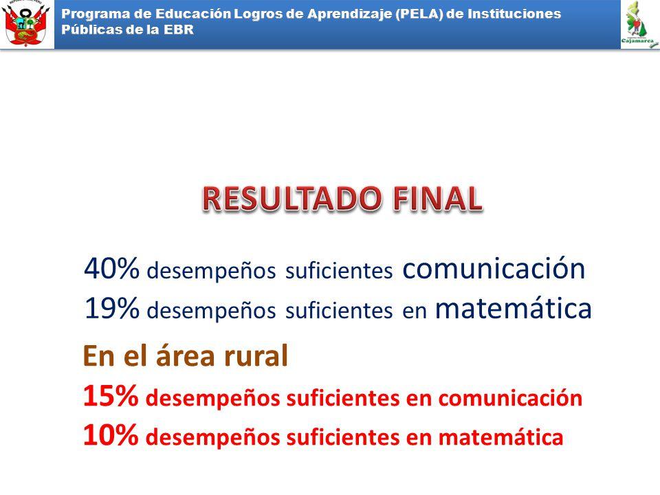 40% desempeños suficientes comunicación 19% desempeños suficientes en matemática En el área rural 15% desempeños suficientes en comunicación 10% desempeños suficientes en matemática