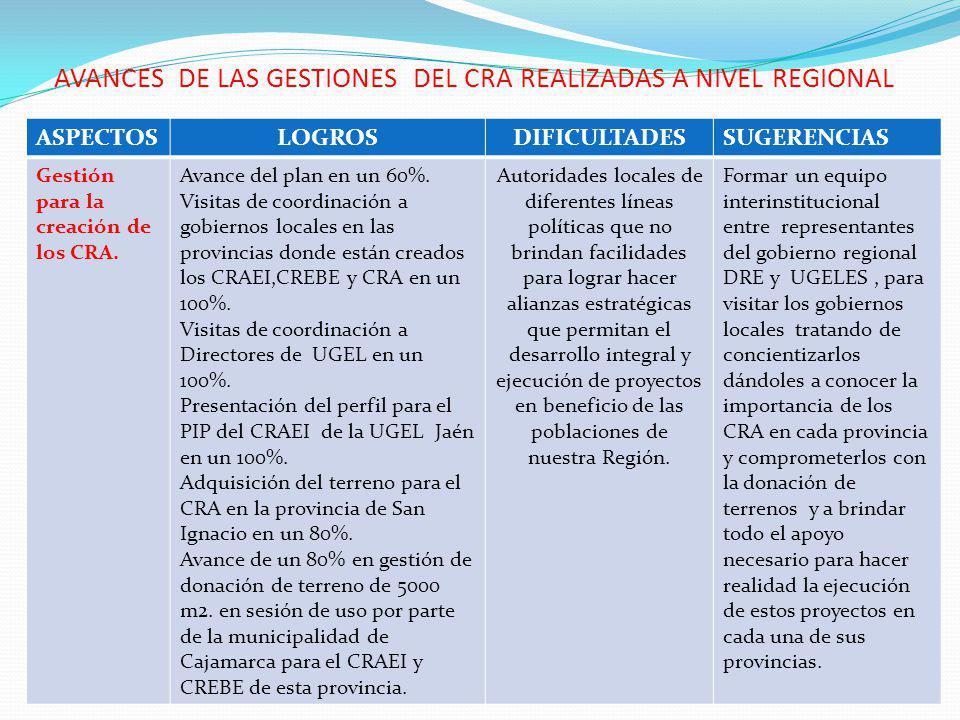 AVANCES DE LAS GESTIONES DEL CRA REALIZADAS A NIVEL REGIONAL ASPECTOSLOGROSDIFICULTADESSUGERENCIAS Gestión para la creación de los CRA.