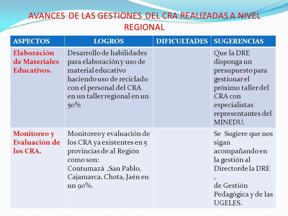 AVANCES DE LAS GESTIONES DEL CRA REALIZADAS A NIVEL REGIONAL ASPECTOSLOGROSDIFICULTADESSUGERENCIAS Elaboración de Materiales Educativos.