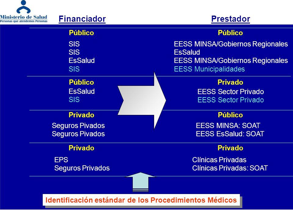 - Clasificación:CPT (Current Procedural Terminology) - Denominación:Adaptada a realidad nacional, tomando como referencia el CPT - Codificación:CPT - Descripción:Adaptada a realidad nacional, tomando como referencia el CPT Identificación Estándar de los Procedimientos Médicos D.S.