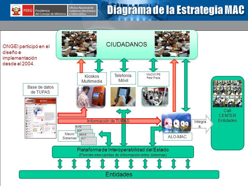 www.peru.gob.pe www.tramites.gob.pe www.ongei.gob.pe Macro Sistemas Entidades Plataforma de Interoperabilidad del Estado (Permite intercambio de infor