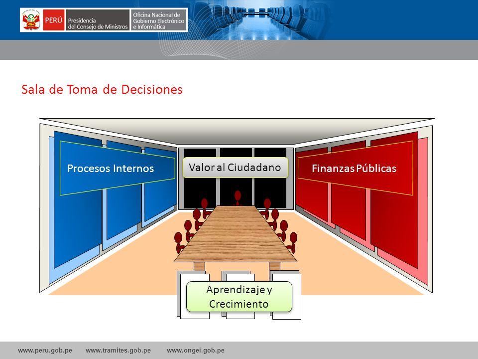 www.peru.gob.pe www.tramites.gob.pe www.ongei.gob.pe Sala de Toma de Decisiones Procesos InternosFinanzas Públicas Aprendizaje y Crecimiento Valor al Ciudadano