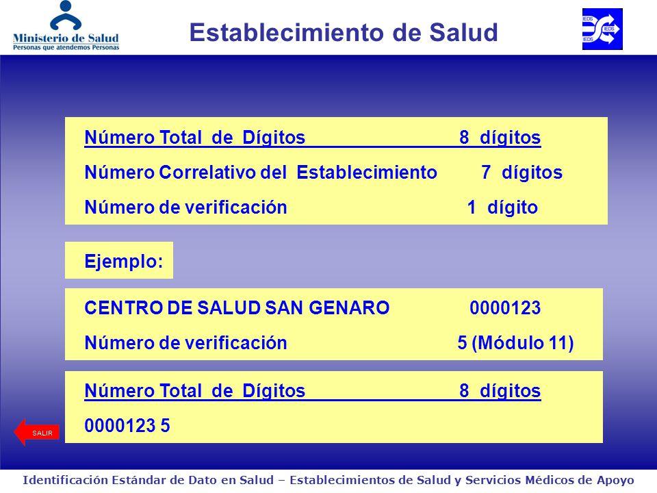 Identificación Estándar de Dato en Salud – Establecimientos de Salud y Servicios Médicos de Apoyo Servicio Médico de Apoyo Número Total de Dígitos 8 dígitos Número Correlativo del Establecimiento 7 dígitos Número de verificación 1 dígito Ejemplo: Número Total de Dígitos 8 dígitos 0009878 9 CENTRO DE ANALISIS GRAU 0009878 Número de verificación 9 (Módulo 11)