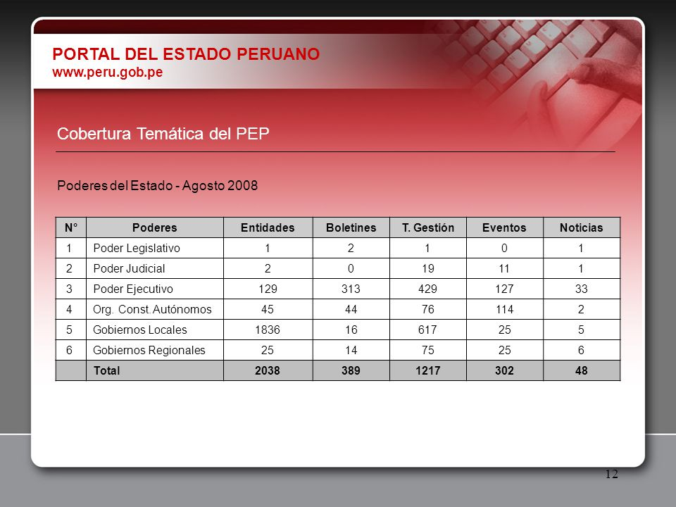 12 PORTAL DEL ESTADO PERUANO www.peru.gob.pe N°PoderesEntidadesBoletinesT. GestiónEventosNoticias 1 Poder Legislativo 12101 2 Poder Judicial 2019111 3