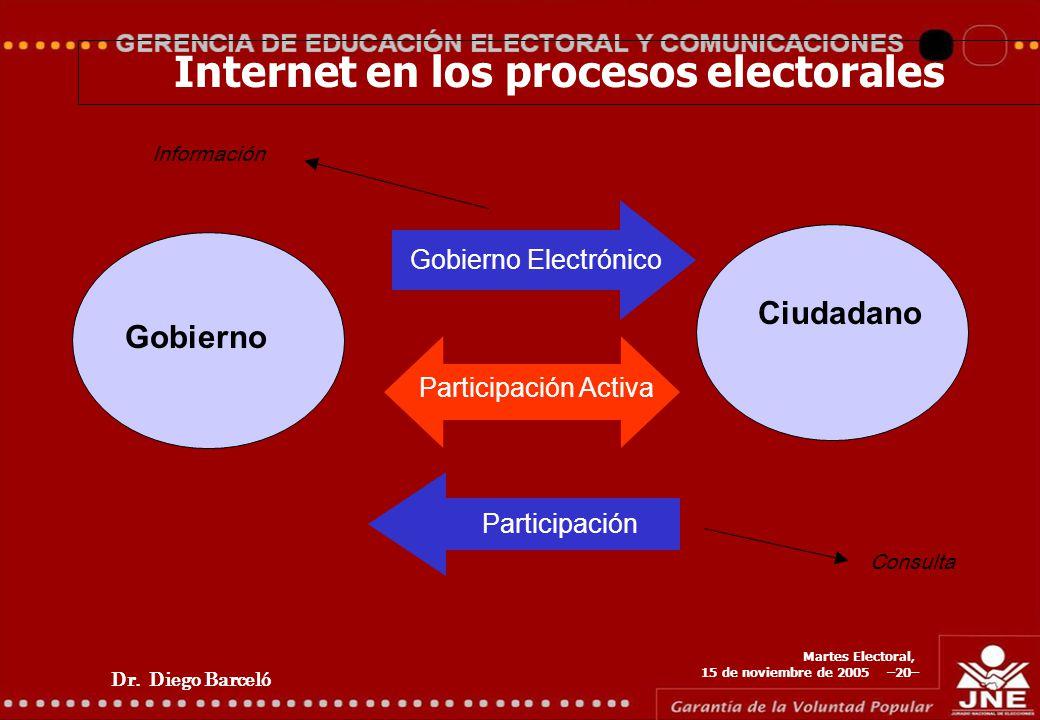 Dr. Diego Barceló Martes Electoral, 15 de noviembre de 2005 –20– Internet en los procesos electorales Gobierno Ciudadano Gobierno Electrónico Particip