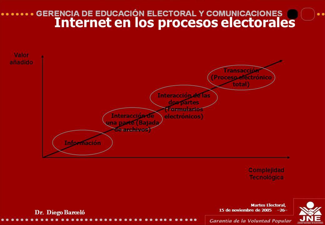Dr. Diego Barceló Martes Electoral, 15 de noviembre de 2005 –26– Internet en los procesos electorales Información Interacción de una parte (Bajada de