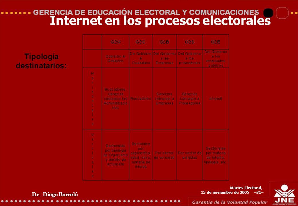 Dr. Diego Barceló Martes Electoral, 15 de noviembre de 2005 –31– Internet en los procesos electorales Tipología destinatarios: