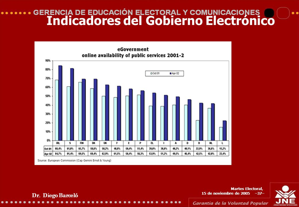 Dr. Diego Barceló Martes Electoral, 15 de noviembre de 2005 –37– Indicadores del Gobierno Electrónico