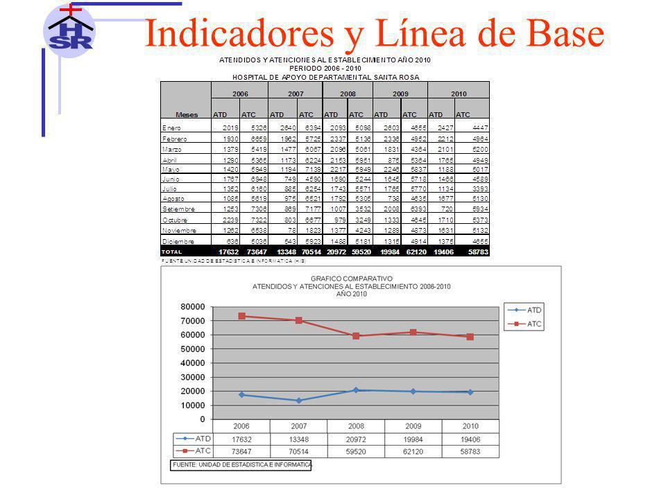 Indicadores y Línea de Base 10 PRIMERAS CAUSAS DE MORTALIDAD HOSPITALARIA SERVICIO DE OBSTETRICIA AÑO 2010 N°DESCRIPCION2010%F.