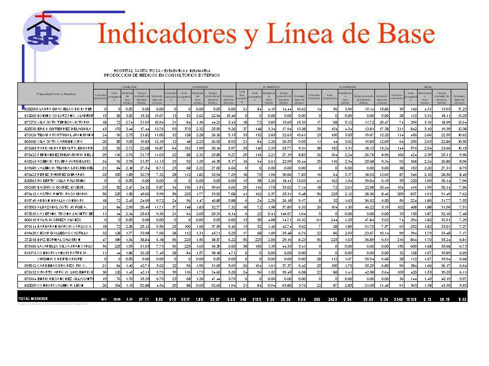 Indicadores y Línea de Base 10 PRIMERAS CAUSAS DE MORTALIDAD HOSPITALARIA SERVICIO DE UCI AÑO 2010 N°DESCRIPCION2010%F.