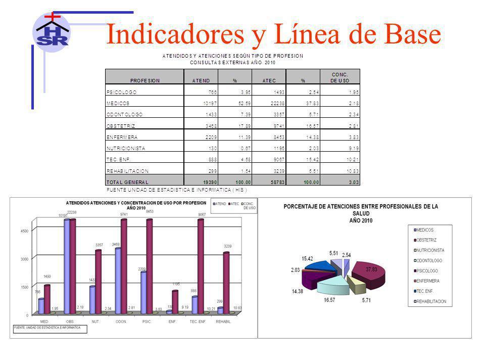 Indicadores y Línea de Base ALTERNATIVAS DE SOLUCIÓN Entregar las Historias Clínicas después de las 24 horas del egreso del paciente.