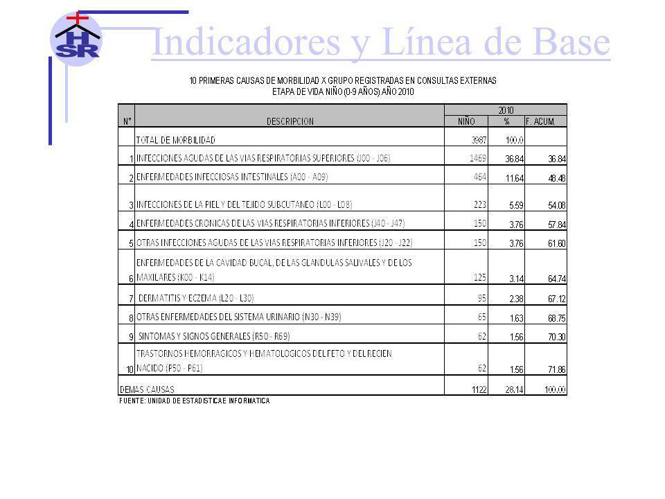 Indicadores y Línea de Base 10 PRIMERAS CAUSAS DE MORTALIDAD HOSPITALARIA EN ADULTO MAYOR (60 A MAS AÑOS) AÑO 2010 HOSPITAL SANTA ROSA DE PUERTO MALDONADO N°DESCRIPCION2010%F.