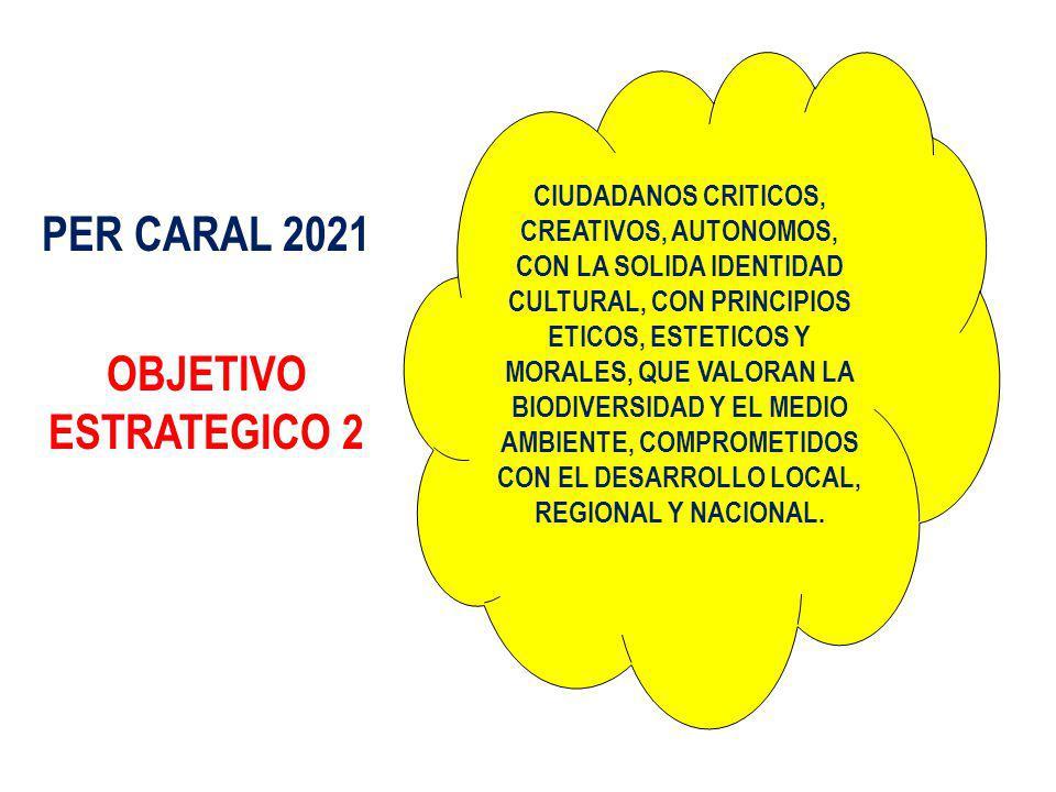 PER CARAL 2021 OBJETIVO ESTRATEGICO 2 CIUDADANOS CRITICOS, CREATIVOS, AUTONOMOS, CON LA SOLIDA IDENTIDAD CULTURAL, CON PRINCIPIOS ETICOS, ESTETICOS Y MORALES, QUE VALORAN LA BIODIVERSIDAD Y EL MEDIO AMBIENTE, COMPROMETIDOS CON EL DESARROLLO LOCAL, REGIONAL Y NACIONAL.