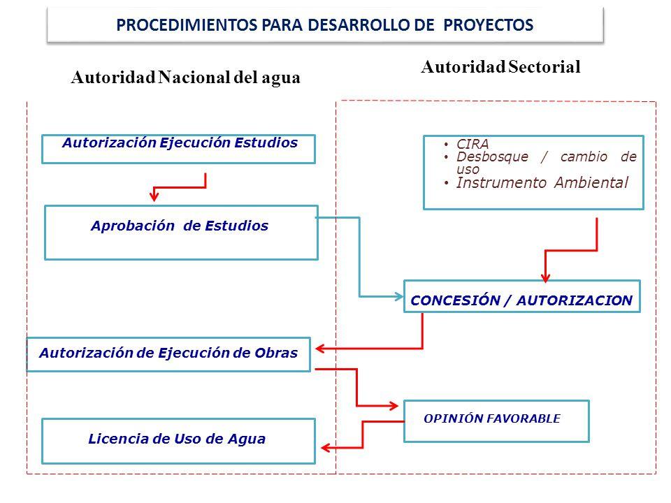 PROCEDIMIENTOS PARA DESARROLLO DE PROYECTOS Autorización Ejecución Estudios Aprobación de Estudios Autorización de Ejecución de Obras Licencia de Uso