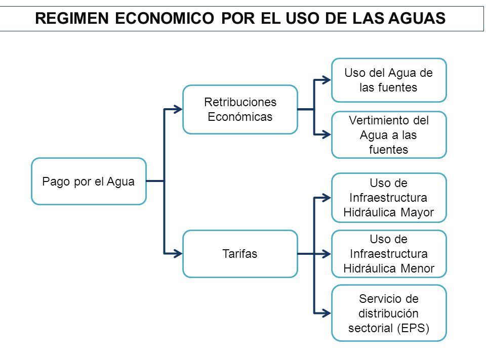 Pago por el Agua Retribuciones Económicas Tarifas Uso del Agua de las fuentes Vertimiento del Agua a las fuentes Uso de Infraestructura Hidráulica May