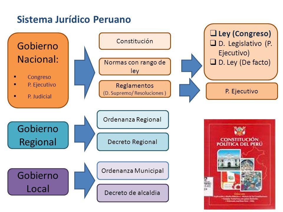 Sistema Jurídico Peruano Gobierno Nacional: Congreso P. Ejecutivo P. Judicial Constitución Ley (Congreso) D. Legislativo (P. Ejecutivo) D. Ley (De fac