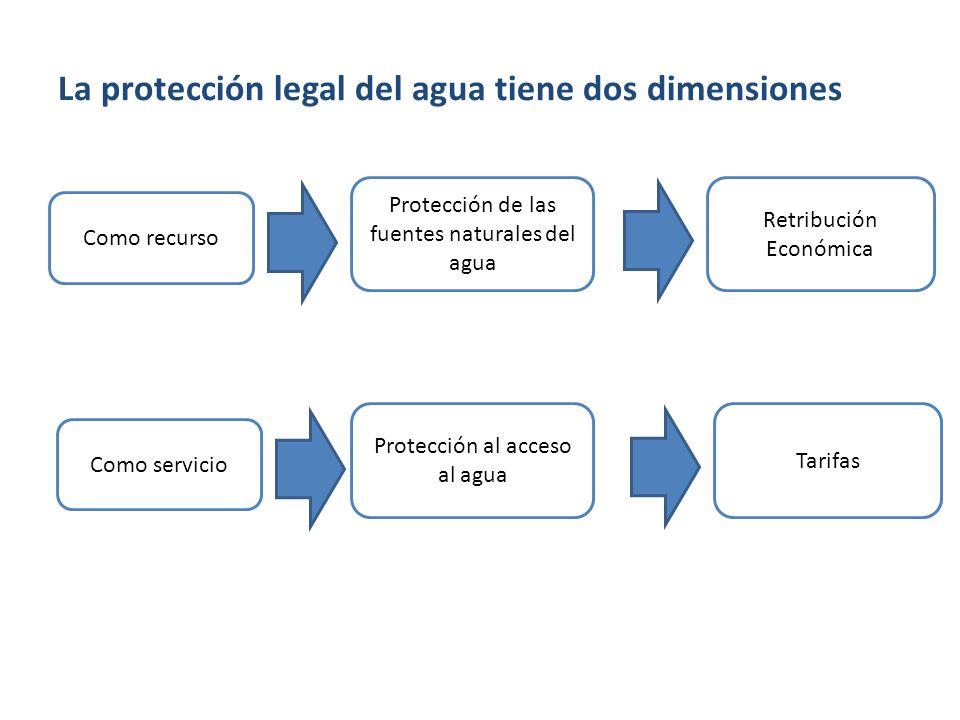 La protección legal del agua tiene dos dimensiones Como recurso Protección de las fuentes naturales del agua Retribución Económica Como servicio Prote