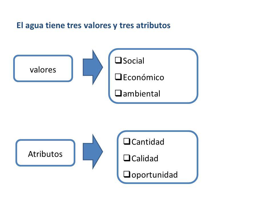 EJES DE LA GESTIÓN PUBLICA DEL AGUA Institucionalidad ¿Cómo se organiza el Estado para la gestión del agua.