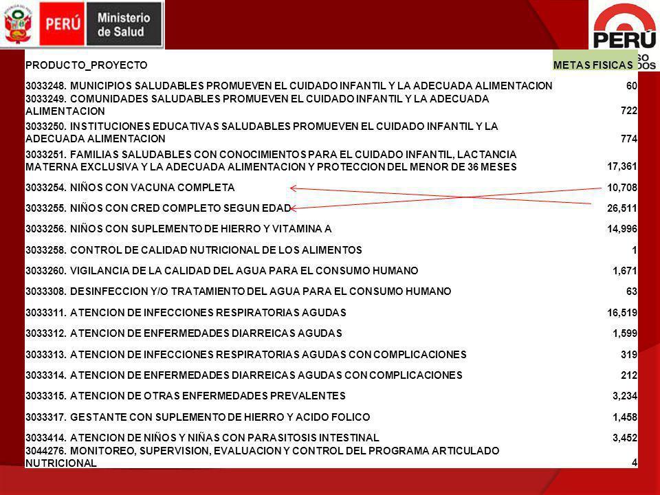 PRODUCTO_PROYECTOMETAS FISICAS 3033248. MUNICIPIOS SALUDABLES PROMUEVEN EL CUIDADO INFANTIL Y LA ADECUADA ALIMENTACION60 3033249. COMUNIDADES SALUDABL