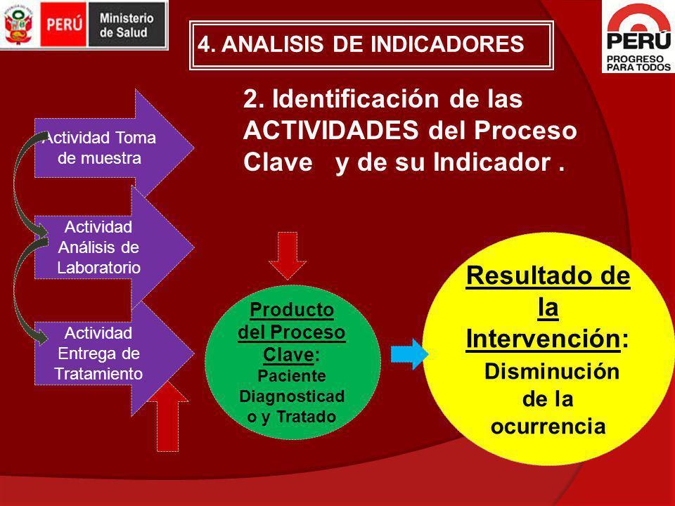 2. Identificación de las ACTIVIDADES del Proceso Clave y de su Indicador. Actividad Toma de muestra Actividad Entrega de Tratamiento Actividad Análisi
